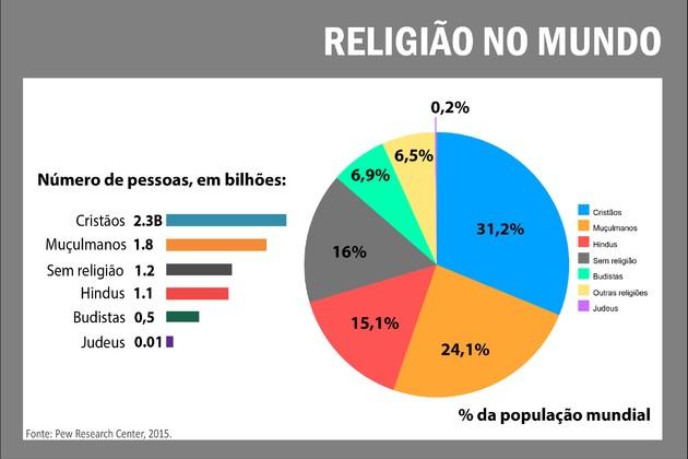 Religião no Mundo - Pew Research Center, 2015